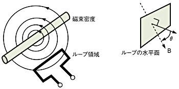 図3 ピックアップループと磁束の関係