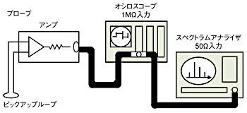 図4 磁界の評価系