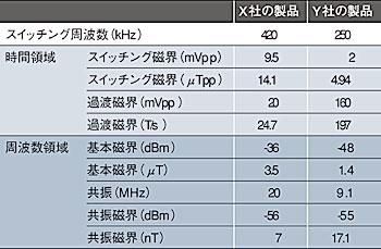 表1 X社/Y社製品の評価結果