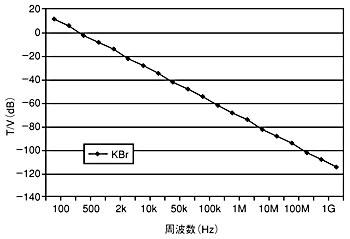 図B 周波数と磁束密度/電圧の関係