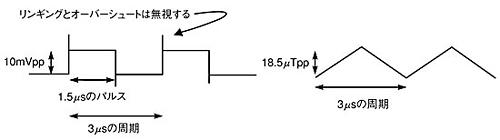 図A 電圧と磁界の対応