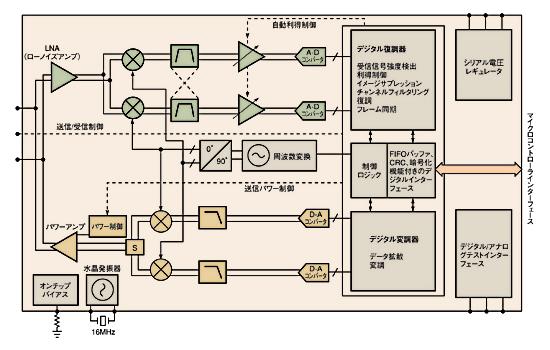 図1 CC2420のブロック図