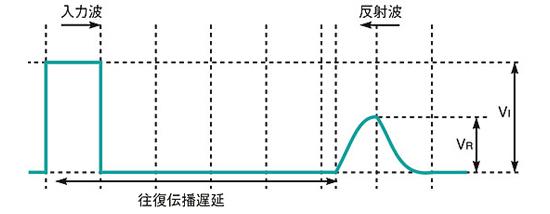 図1 入力波と反射波の関係