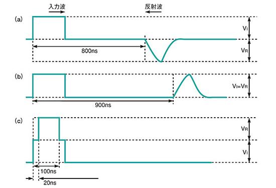 図2 故障内容に応じて異なる反射波