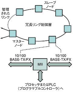 図3 冗長リング構成の例