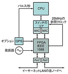 図5 IEEE1588の実装方法