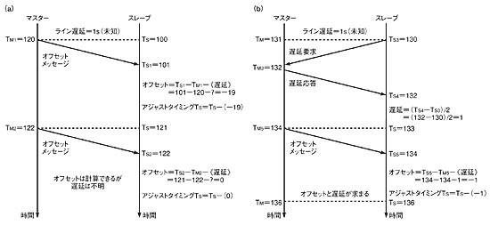 図6 PTP同期プロセス