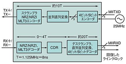 図7 MIIにおけるPHY層の構成