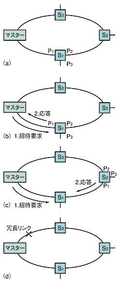 図4 VALN実装を利用したリング構成