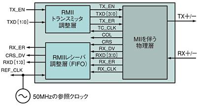 図8 MIIとRMIIとの間の調整層