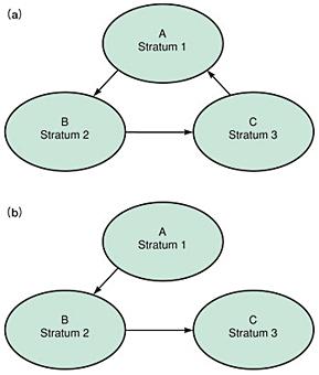 図1 タイミング階層の構成