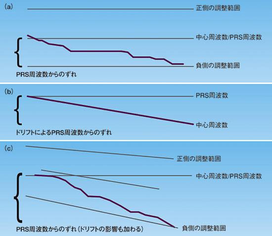 図2 調整範囲とドリフト