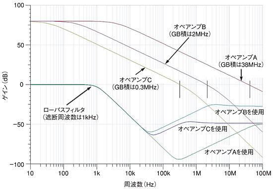 図1 オペアンプとフィルタの周波数特性