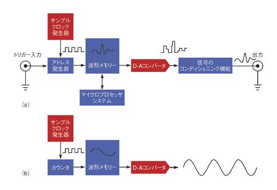 図2 信号発生器のブロック図