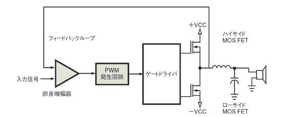 図1 PWMアンプのブロック図