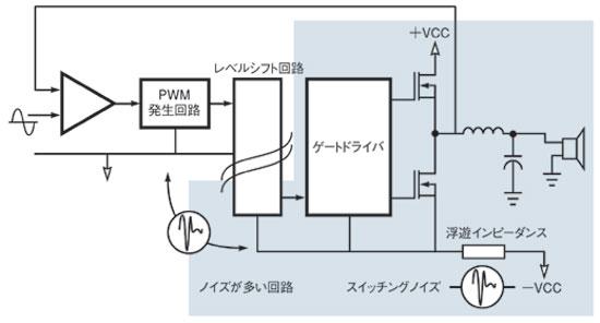 図2 スイッチングノイズの影響