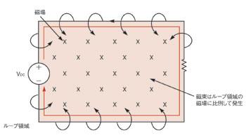 図1 磁束と磁場の関係