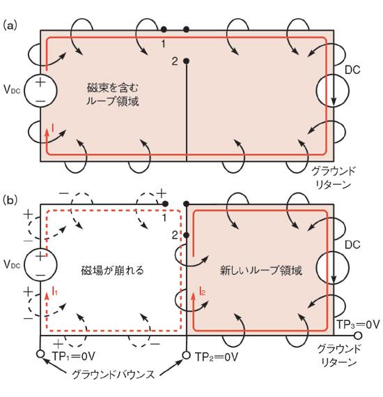 図3 ループ領域の変化に伴う磁束の変化