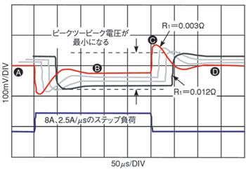 図2 R<sub>1</sub>を変化させた場合のレギュレータの応答