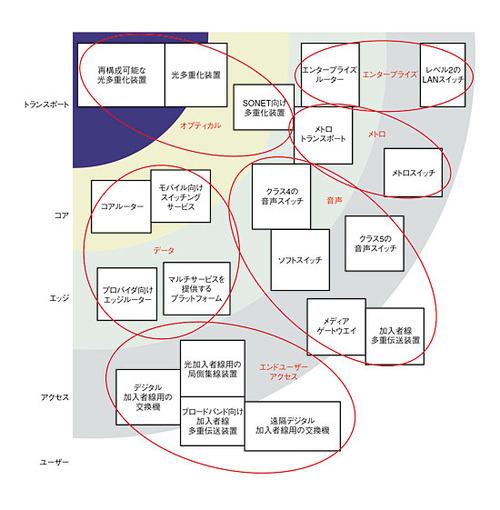 図1 ネットワークにおける各種機器の位置関係