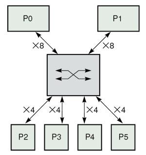 図2 PCIeにおけるスイッチの例