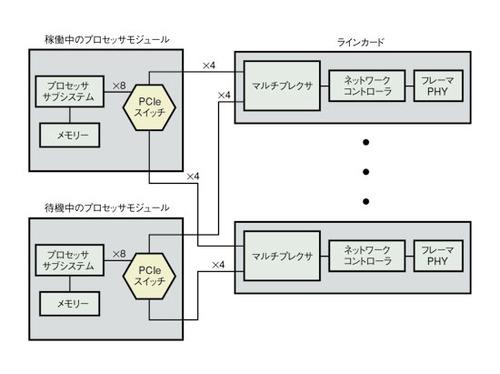 図3 PCIeによるデュアルスター構成