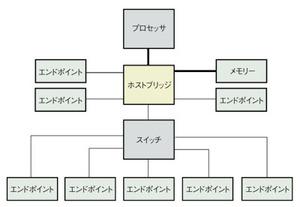 図4 PCIeにおけるブリッジ/スイッチの例