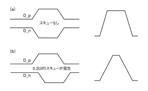高速シリアルバスの差動スキュー 1 3 edn japan