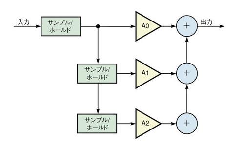 図3 イコライザ回路の概念図