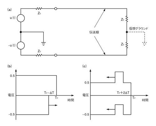 図6 スキュー検出器のモデル