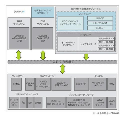 図1 TI社のDaVinciプラットフォーム