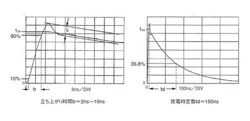 図4 HBMシミュレーション試験法による放電電流波形