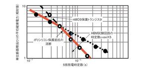 図5 保護素子の平均破壊電力と試験回路の時定数との関係