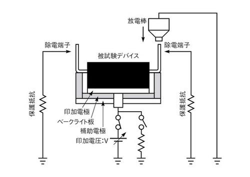 図6 CPMシミュレーション試験法