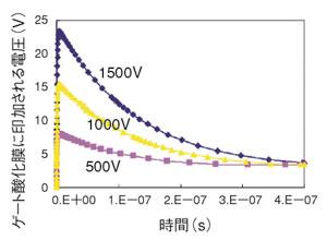 図10 破壊したゲート酸化膜に印加される電圧