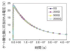 図11 ゲート酸化膜に印加される電圧(保護抵抗で対策した場合)