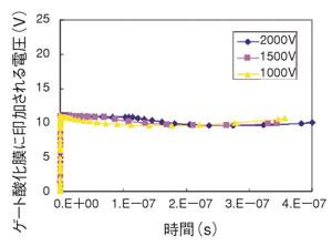 図12 ゲート酸化膜に印加される電圧(保護トランジスタで対策した場合)