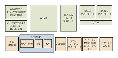 図1 Arkados社製の電力線ネットワーク向けSoCのブロック図