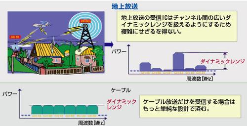 図1 地上放送とケーブルの信号