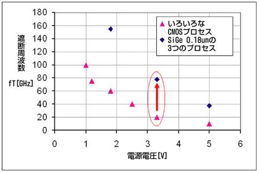 図2 CMOSプロセス(三角形)およびSiGeプロセス(ひし形)の周波数と電圧の関係を表したグラフ