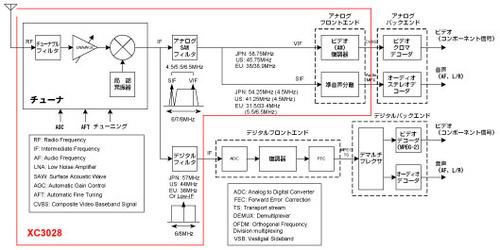 図4 DSP機能に着目したシリコンチューナのブロック図
