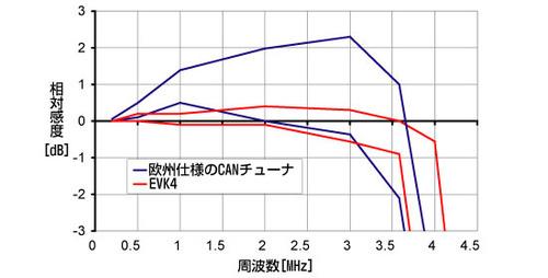 図5 シリコンチューナおよびCANチューナの周波数の変化に対するチューナ応答