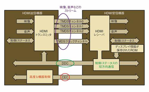 図2 HDMIの概念図
