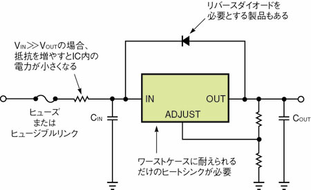 図1 リニアレギュレータ使用時の注意点