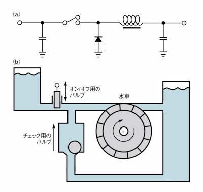 図2 降圧型レギュレータの原理
