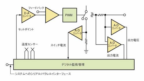図6 デジタル電源の監視/管理回路