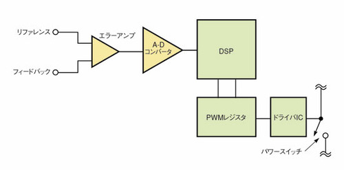 図7 DSPを利用したデジタル電源