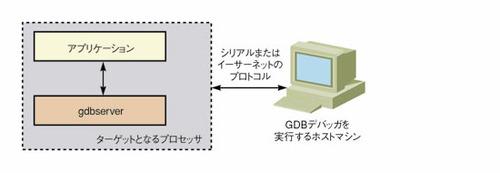図1 gdbserverの利用形態
