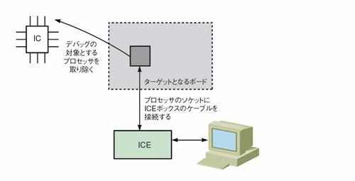 図2 ICEの利用形態