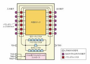 図3 JTAGの概念図